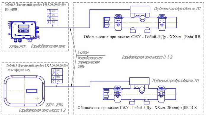 СЖУ Гобой-5 счётчик-расходомер